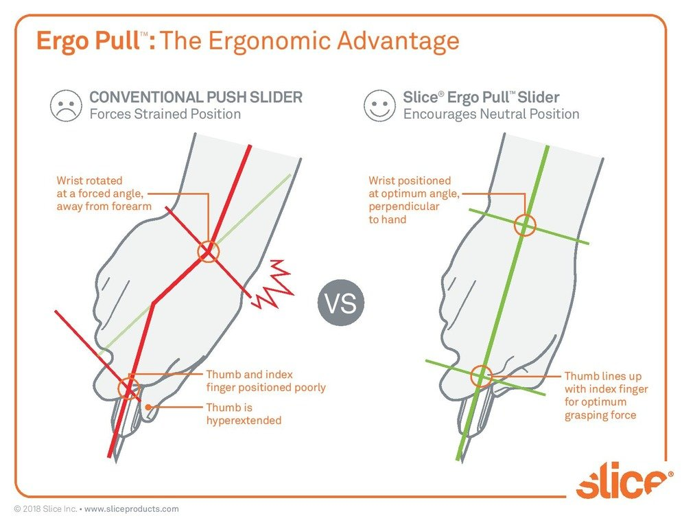 An illustration demonstrating the ergonomic advantage of the Slice Ergo Pull slider, which is featured in the Smart-Retracting Utility Knife, versus a conventional push slider.