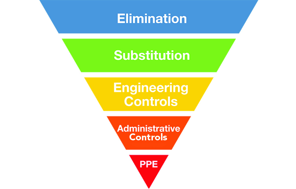 OSHA's Hierarchy of Controls illustrates the relative effectiveness of potential corrective actions.