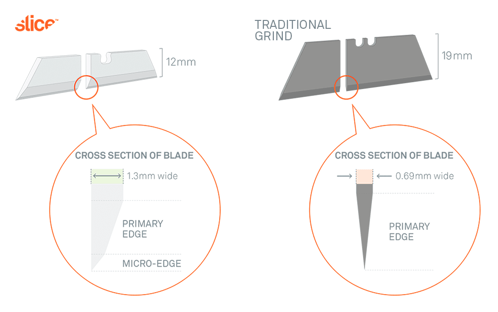 A diagram shows a comparison of the cross-section of a Slice blade and a blade made with traditional grinding techniques to show how Slice blades are safer